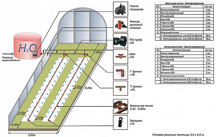 Схема капельного полива в теплице